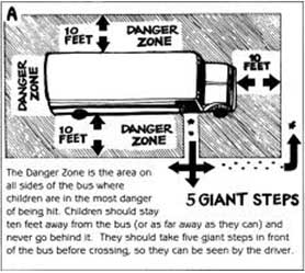 Diagram of School Bus Danger Zones